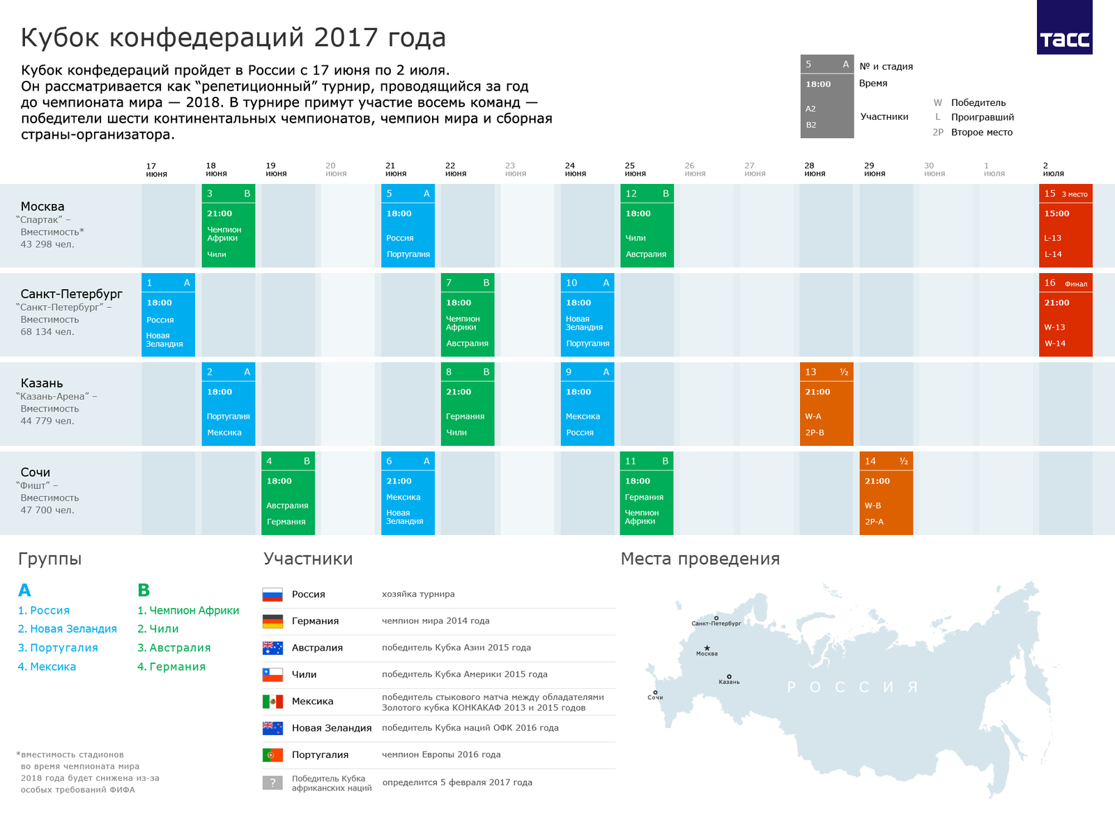 Кубок Конфедераций-2017: онлайн-трансляция жеребьевки вКазани