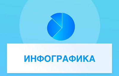 Инфраструктура поддержки малых и средних компаний в субъектах Российской Федерации
