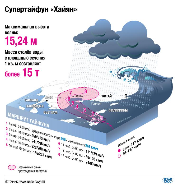 Супертайфун «Хайян»