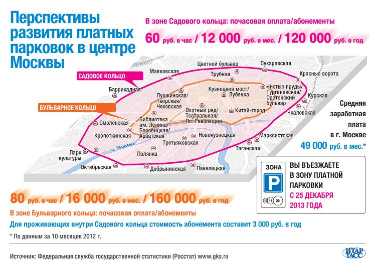 Перспективы развития платных парковок в центре Москвы