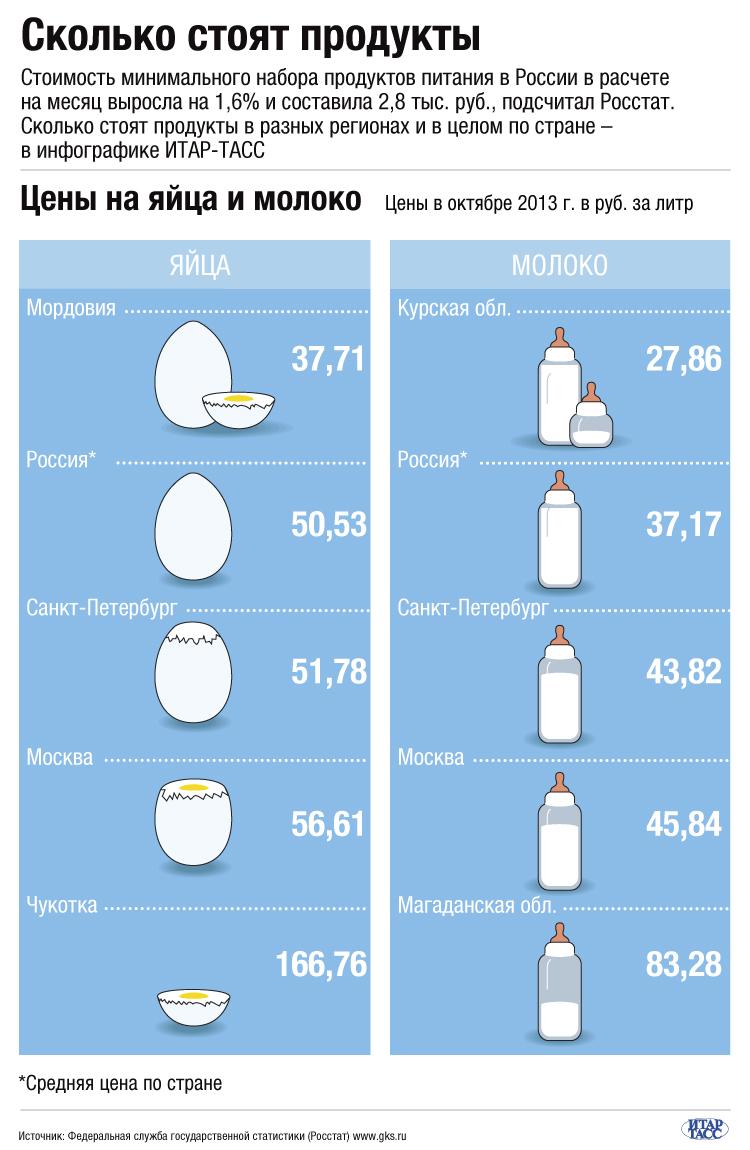 Сколько стоят продукты: яйца и молоко