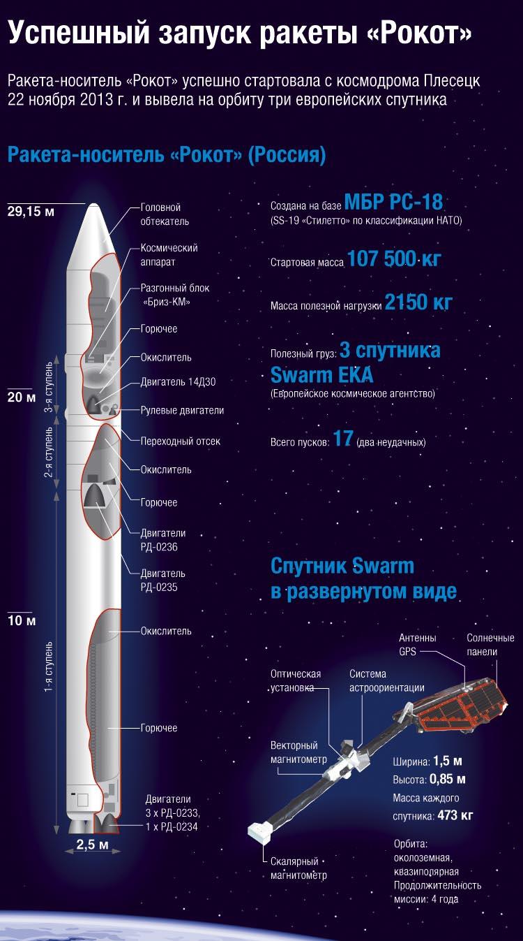 Успешный запуск ракеты «Рокот»