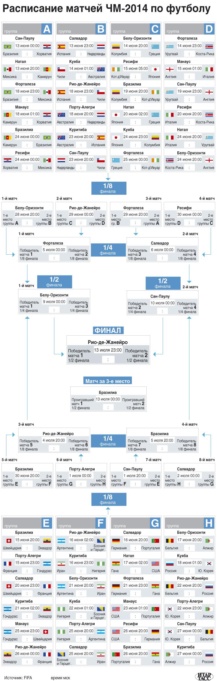 Расписание матчей ЧМ-2014 по футболу