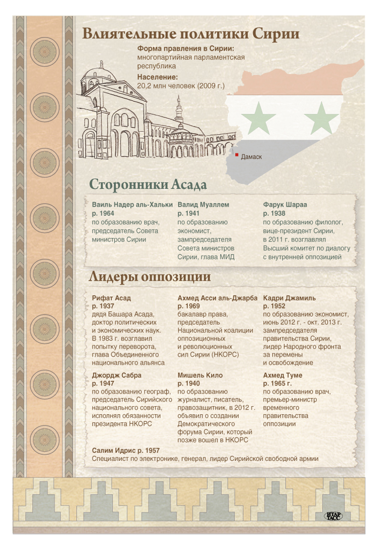Влиятельные политики Сирии