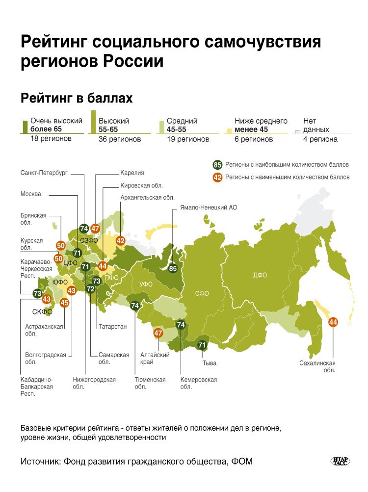 Рейтинг социального самочувствия регионов России
