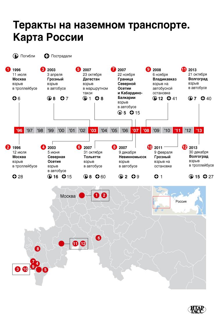 Теракты на наземном транспорте. Карта России