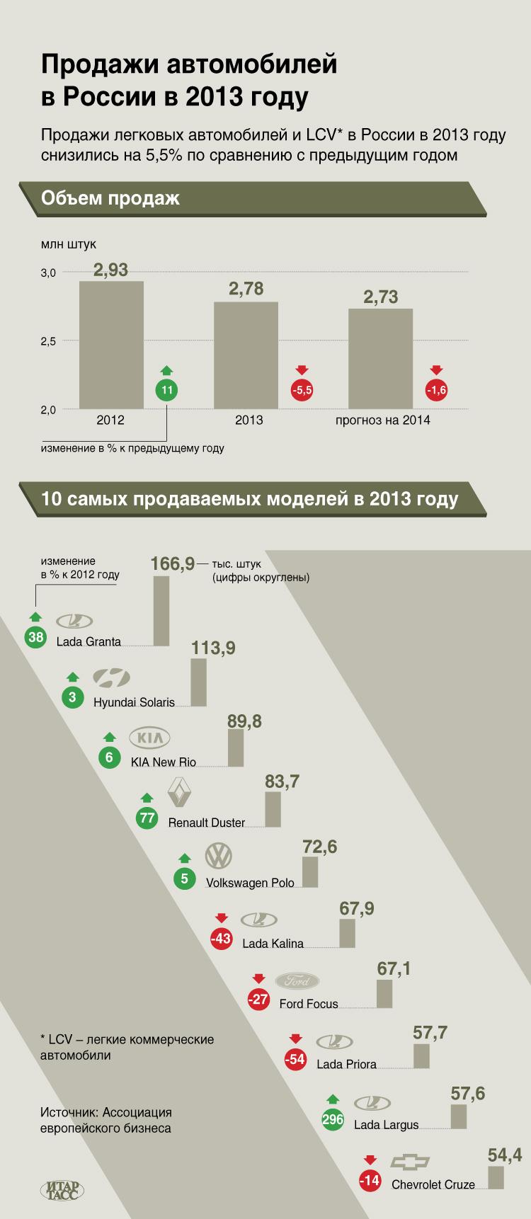 Продажи автомобилей в России в 2013 году