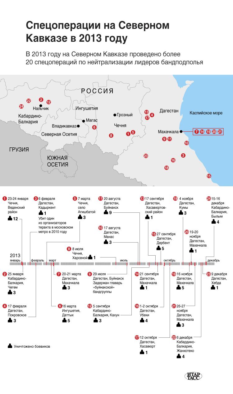 Спецоперации на Северном Кавказе в 2013 году