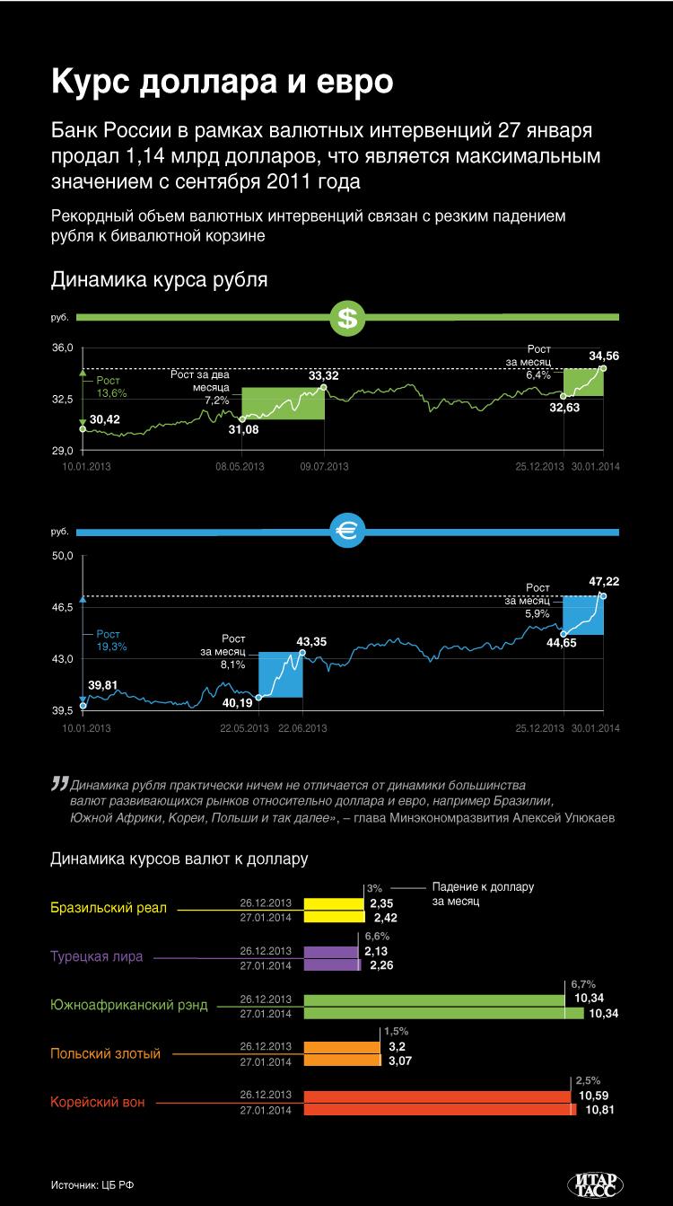 Курс доллара и евро