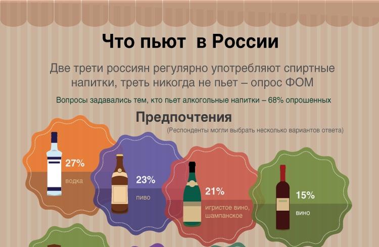 Что пьют в России