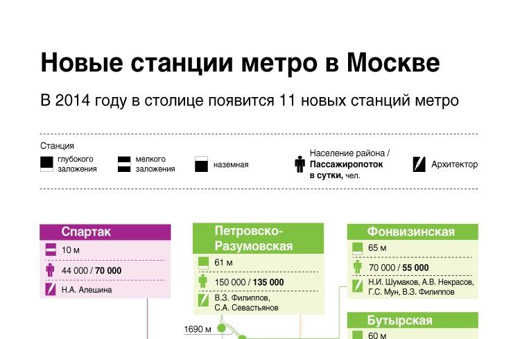 Новые станции метро в Москве