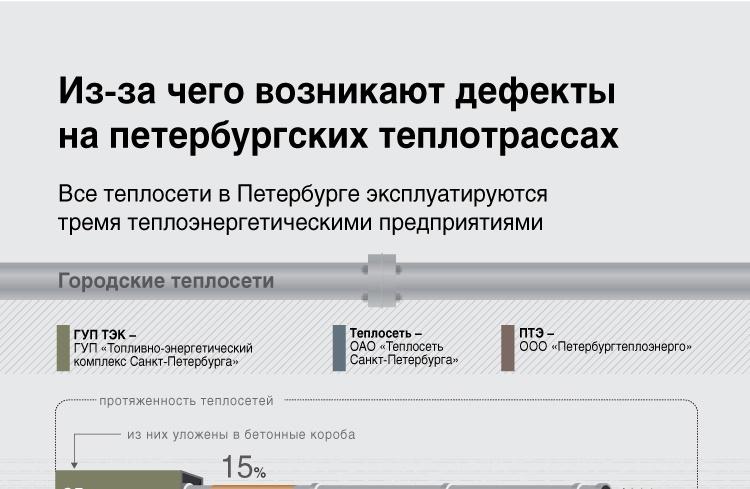 Из-за чего возникают дефекты на петербургских теплотрассах