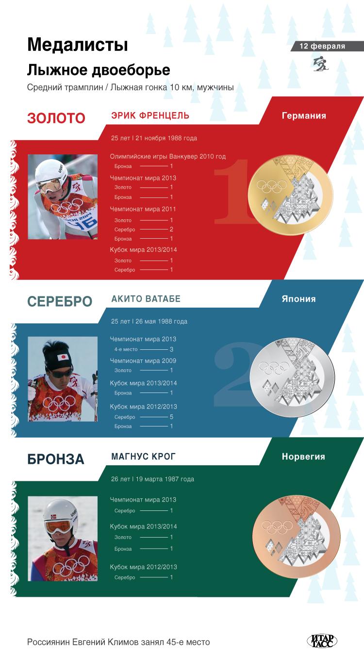 Лыжное двоеборье, средний трамплин / гонка 10 км, мужчины