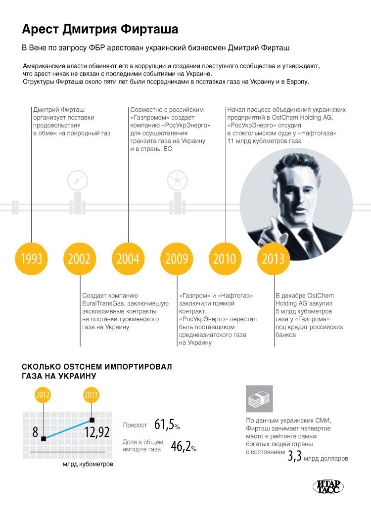 Арест Дмитрия Фирташа
