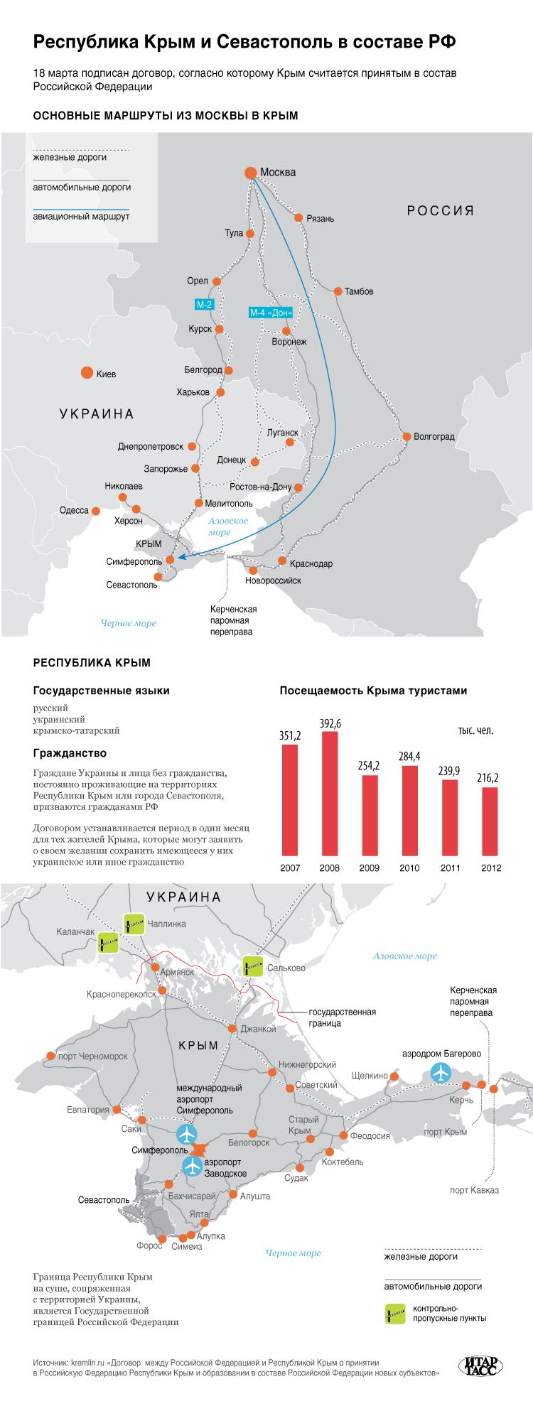 Республика Крым и Севастополь  в составе РФ