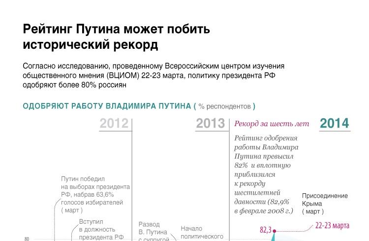 Рейтинг Путина может побить исторический рекорд