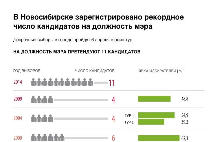 В Новосибирске зарегистрировано рекордное число кандидатов на должность мэра