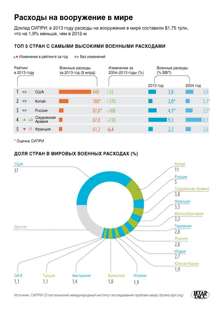 Расходы на вооружение в мире