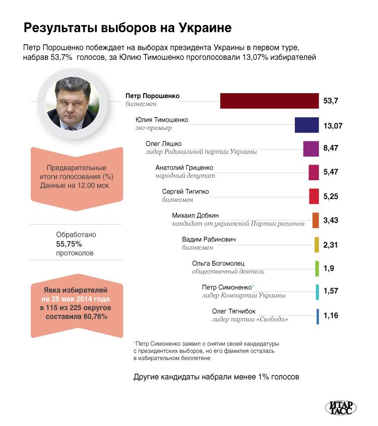 Результаты выборов на Украине