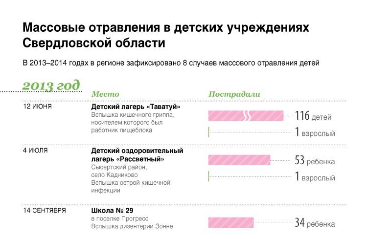 Массовые отравления в детских учреждениях Свердловской области