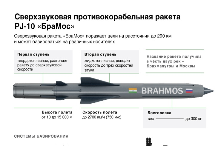 Сверхзвуковая противокорабельная ракета PJ-10 «БраМос»