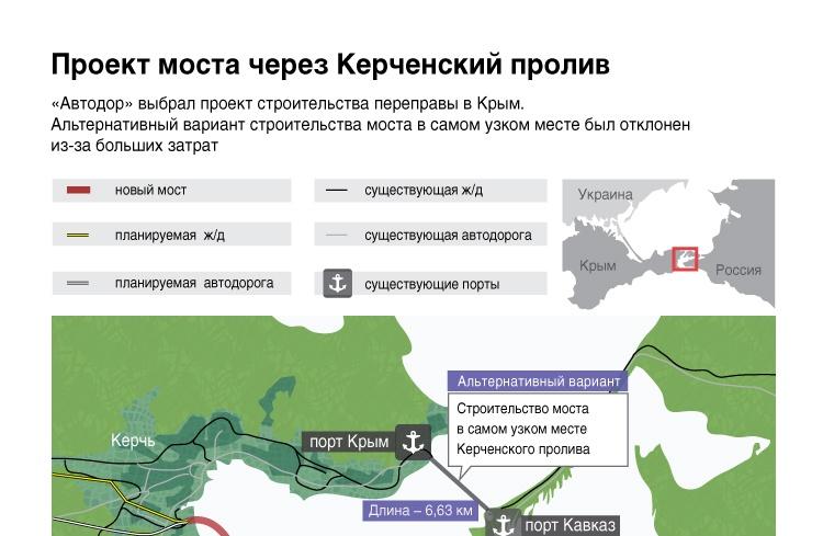 Проект моста через Керченский пролив
