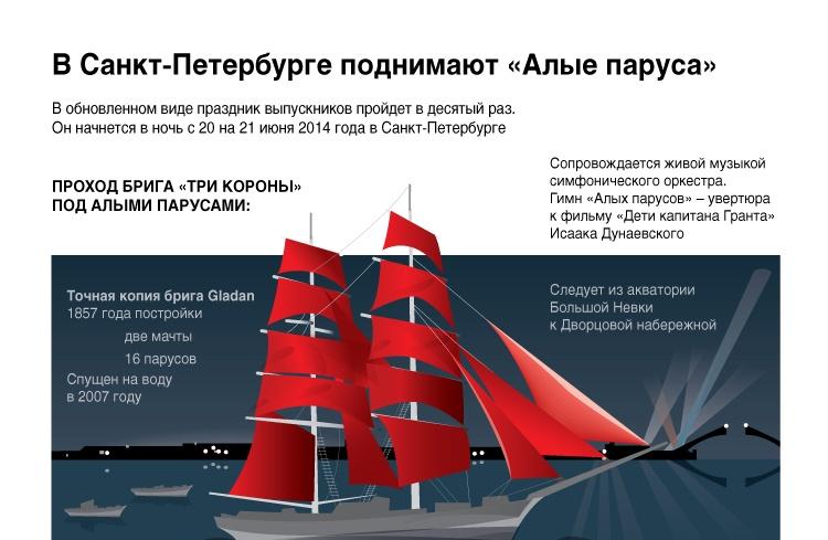 В Санкт-Петербурге поднимают «Алые паруса»