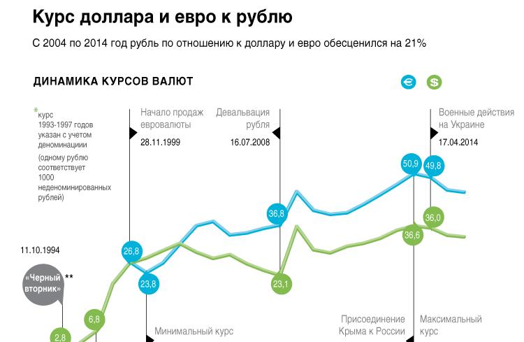 Курс доллара и евро к рублю
