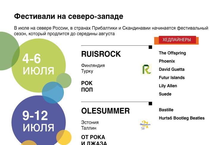 Фестивали на северо-западе