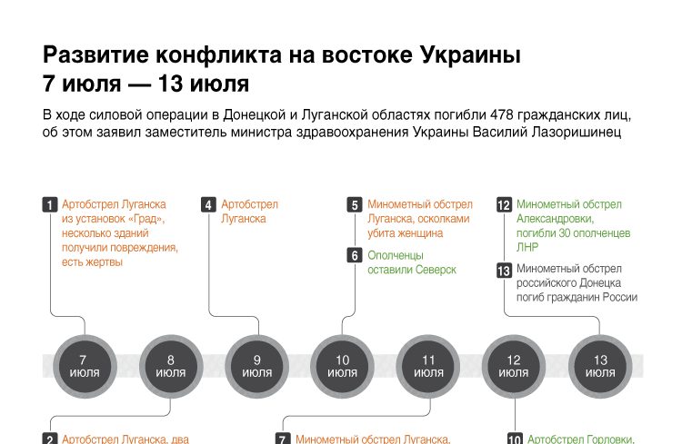 Развитие конфликта на востоке Украины. 7 июля - 13 июля