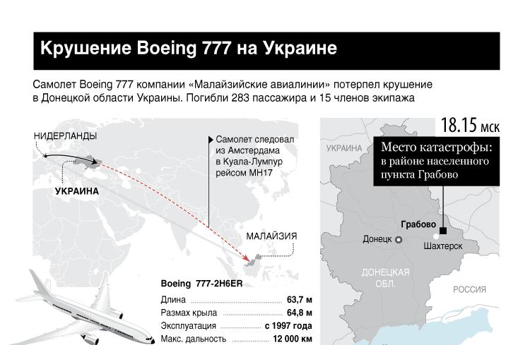 Крушение Boeing 777 на Украине