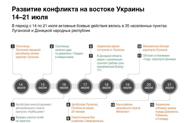 Развитие конфликта на востоке Украины. 14–21 июля