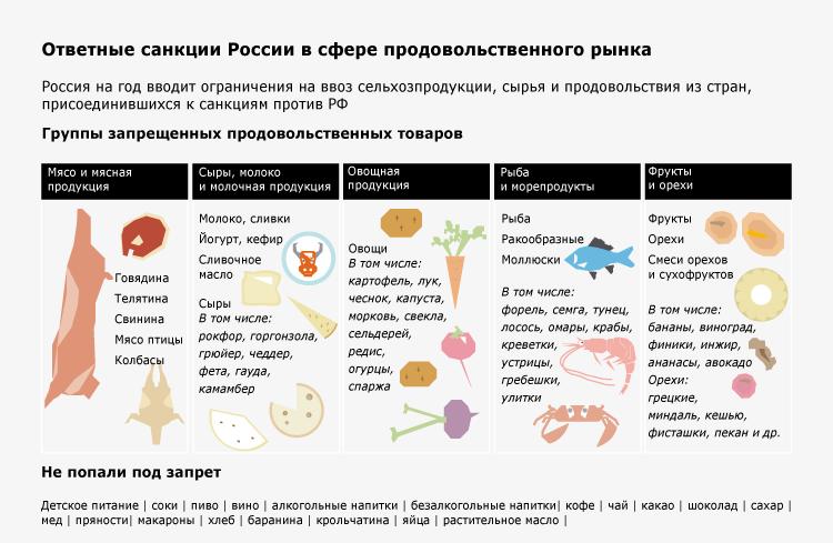 Ответные санкции России в сфере продовольственного рынка
