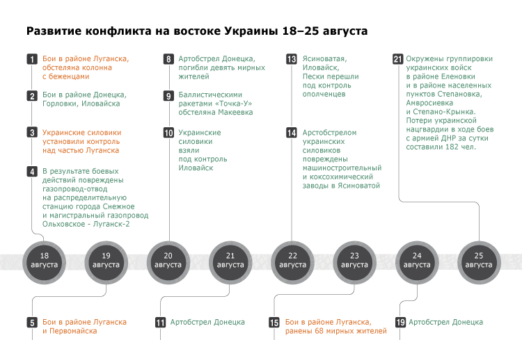 Развитие конфликта на востоке Украины 18–25 августа