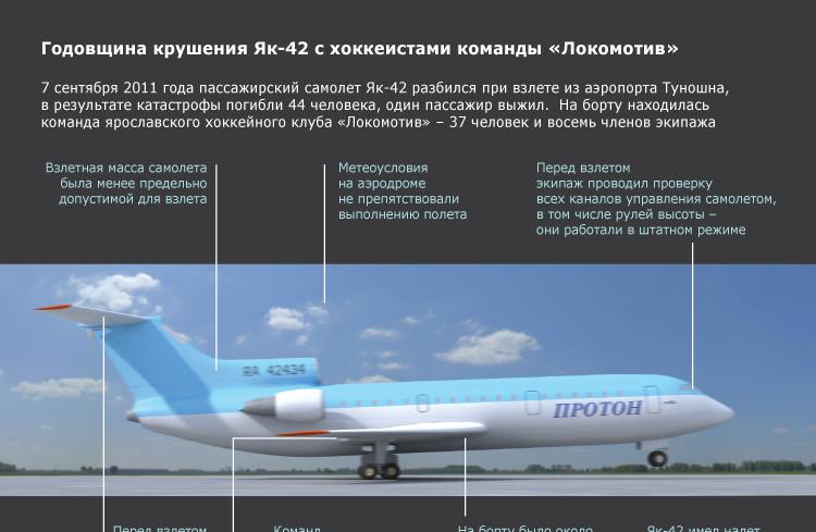 Годовщина крушения Як-42 с хоккейной командой «Локомотив»
