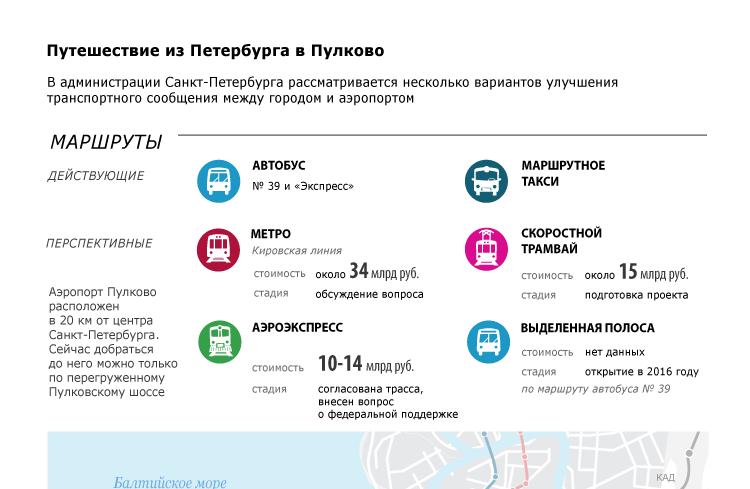 Путешествие из Петербурга в Пулково