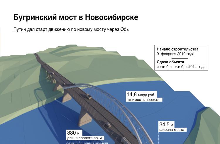 Третий мост в Новосибирске