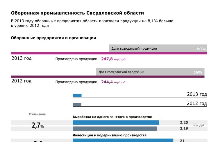 Оборонная промышленность Свердловской области