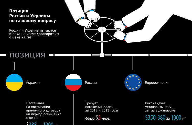 Позиция  России и Украины  по газовому вопросу