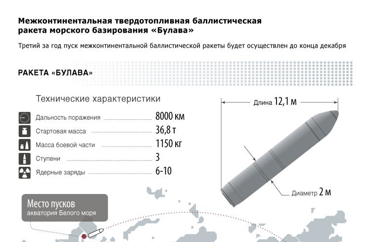 Межконтинентальная твердотопливная баллистическая ракета морского базирования «Булава»