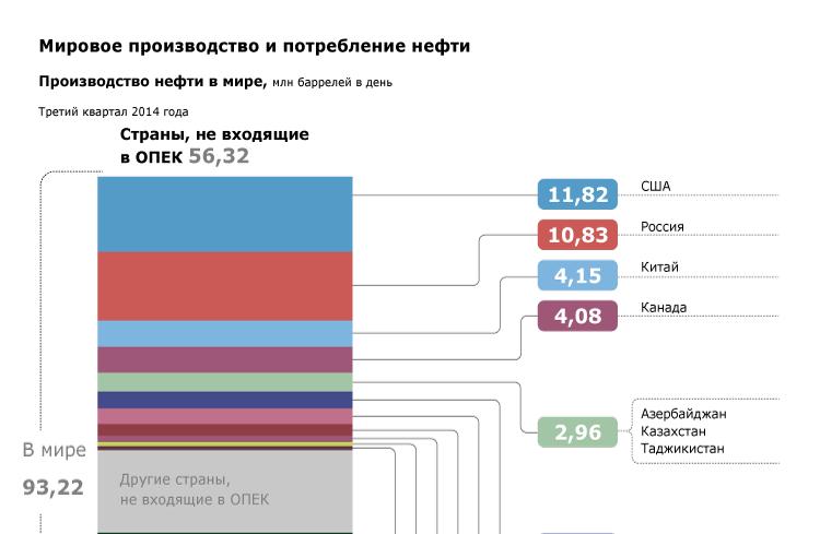 Мировое производство и потребление нефти