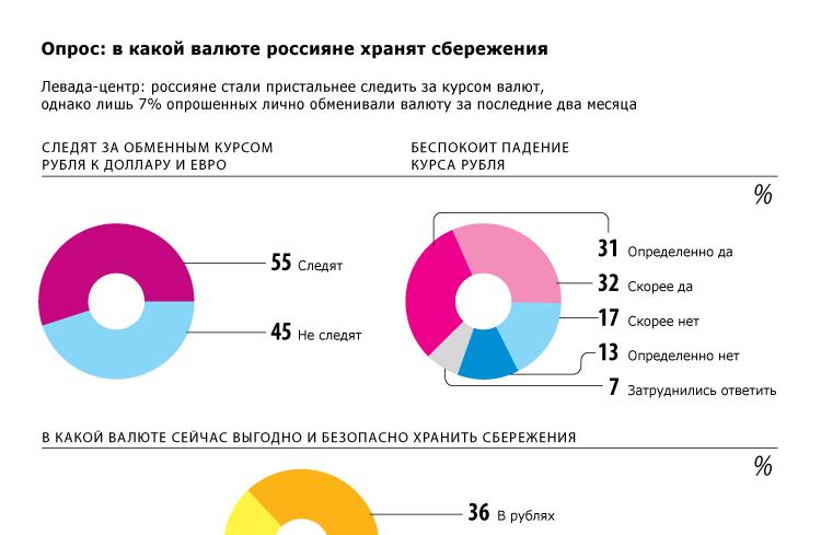 Опрос: в какой валюте россияне хранят сбережения