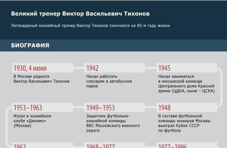 Великий тренер Виктор Васильевич Тихонов