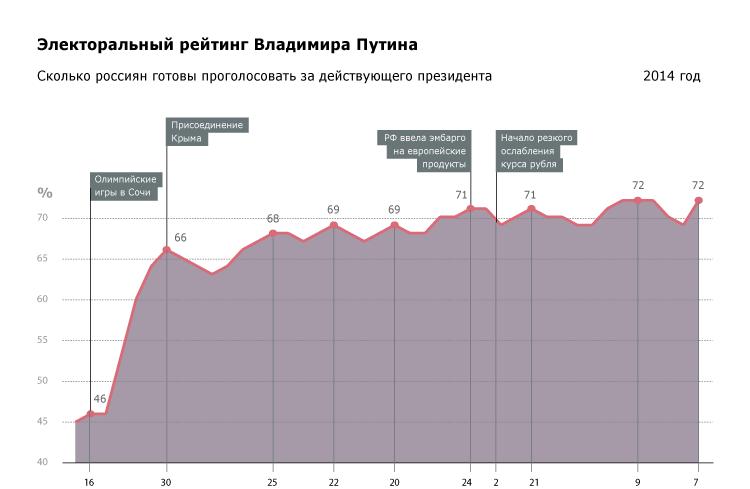 Электоральный рейтинг Владимира Путина