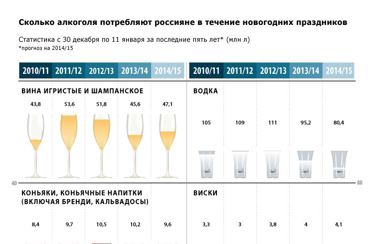 Сколько алкоголя потребляют россияне в течение новогодних праздников