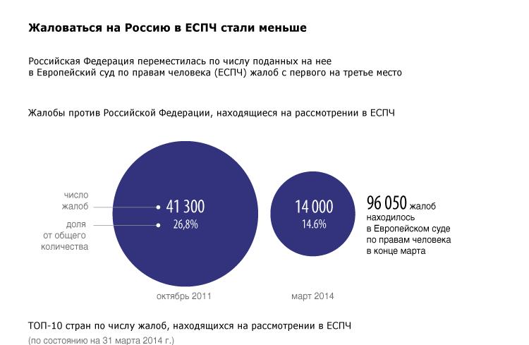 Жаловаться на Россию в ЕСПЧ стали меньше