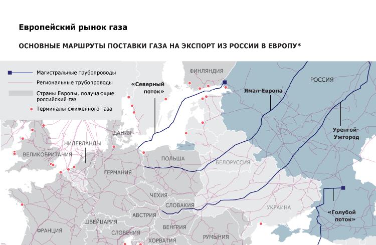 Основные маршруты поставки газа на экспорт из России в Европу