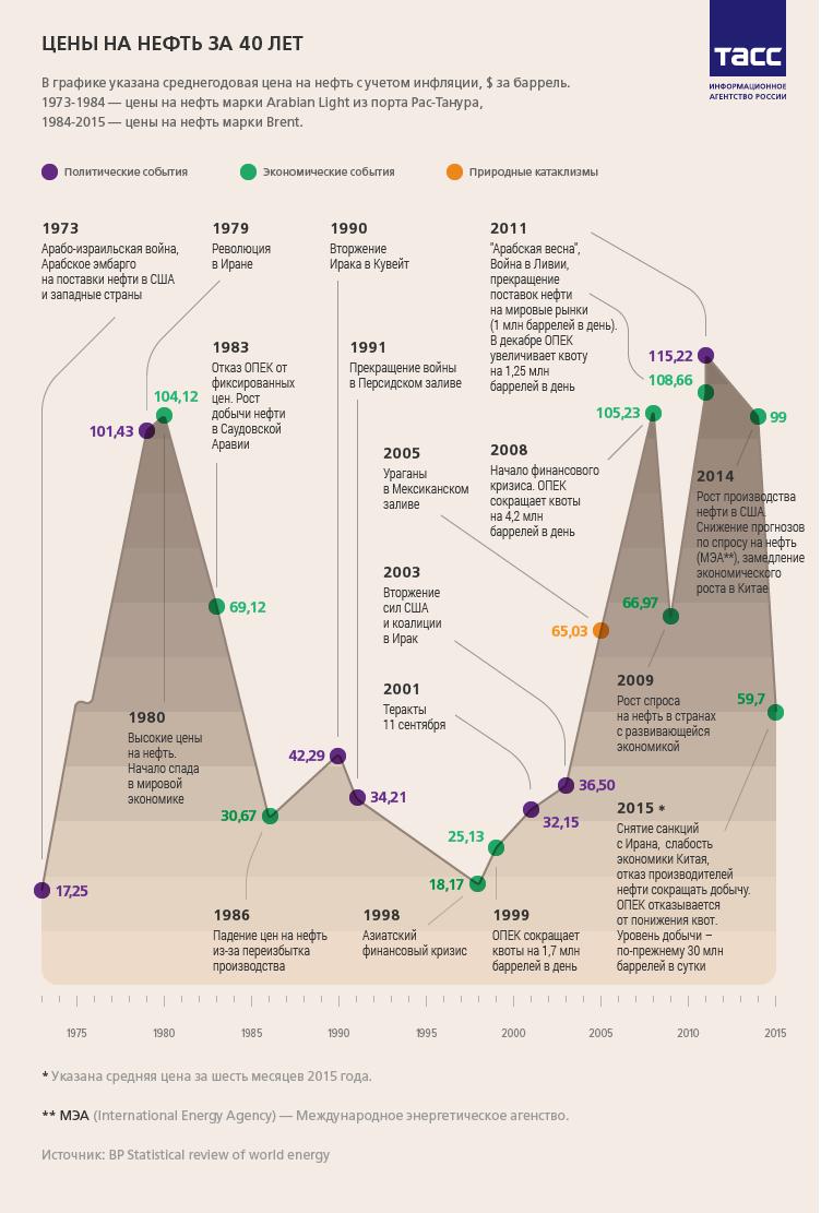 Цены на нефть за 40 лет