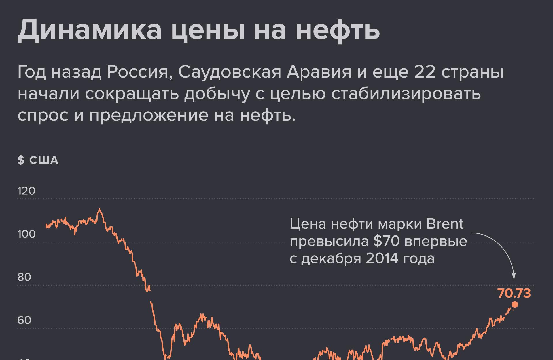 Как менялась цена на нефть в последние годы