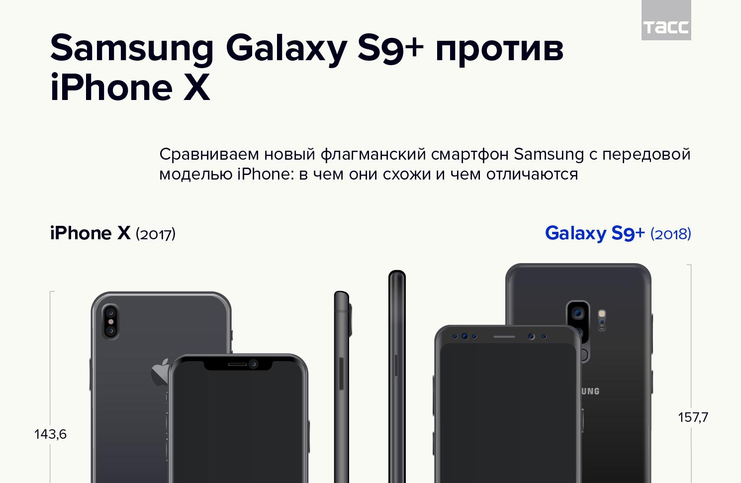 Сравнение Samsung Galaxy S9+ и iPhone X